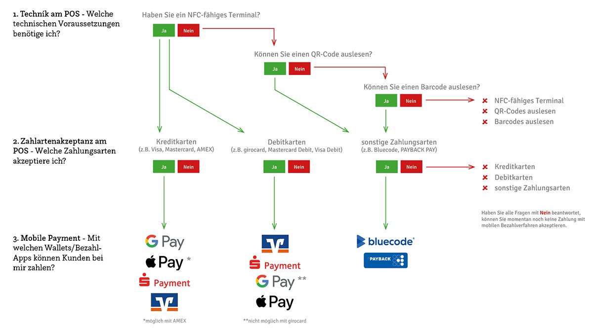 Mobile Payment Schnell-Check für Händler