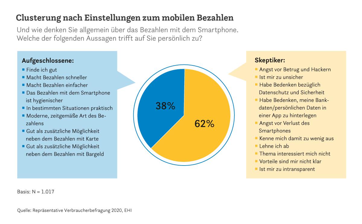 Grafik mobiles Bezahlen